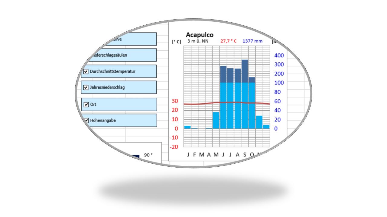Klimadiagramme mit Excel